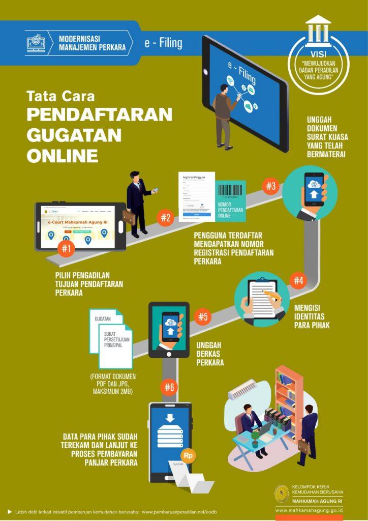 Tata Cara Pendaftaran / E-Filling